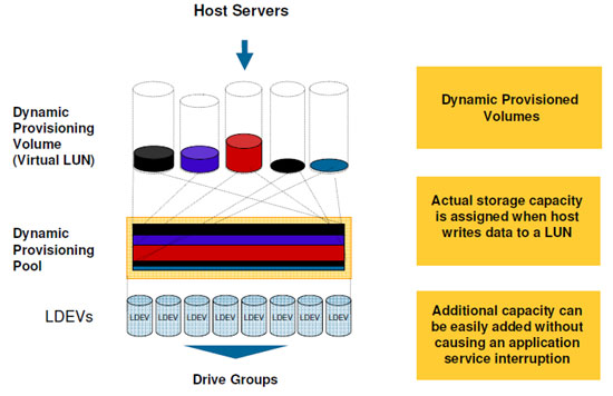 Dynamic Provisioning – No-limit Capacity | Specialized